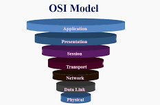 OSI,IOS$ISO